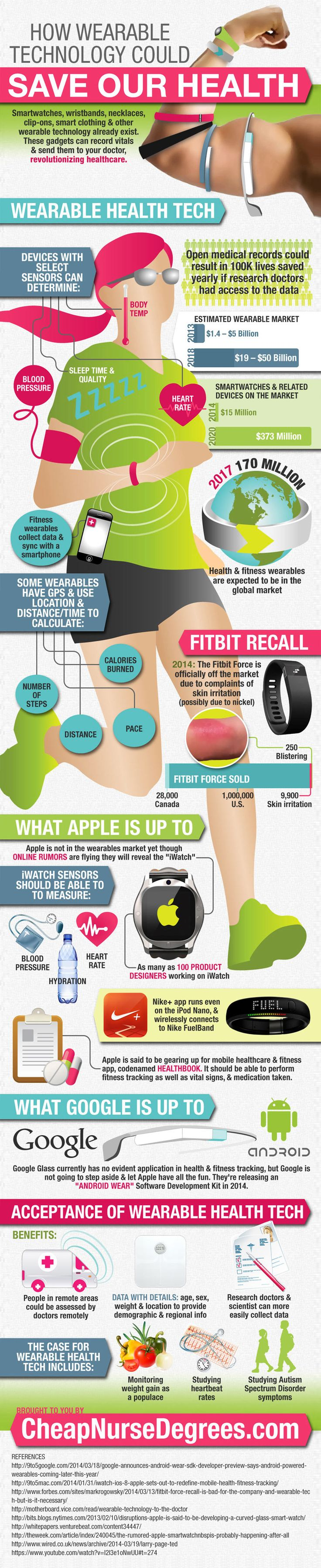 How Wearable Technology is Revolutionizing Healthcare Infographic. Topic: wearables, fitbit, google glass, activity tracker, iwatch, exercise, jogging, health gadgets.