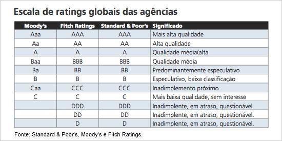 """Escala de rating globais das agência . A agência de classificação de risco Standard & Poor's cortou o rating do Brasil de """"BBB-"""" para """"BB+"""", tirando assim o grau de investimento do País, que entra assim na categoria """"junk"""" (lixo na tradução literal)."""