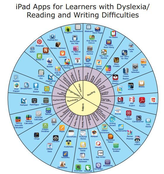 Suggestions for helpful iPad Apps for learners with