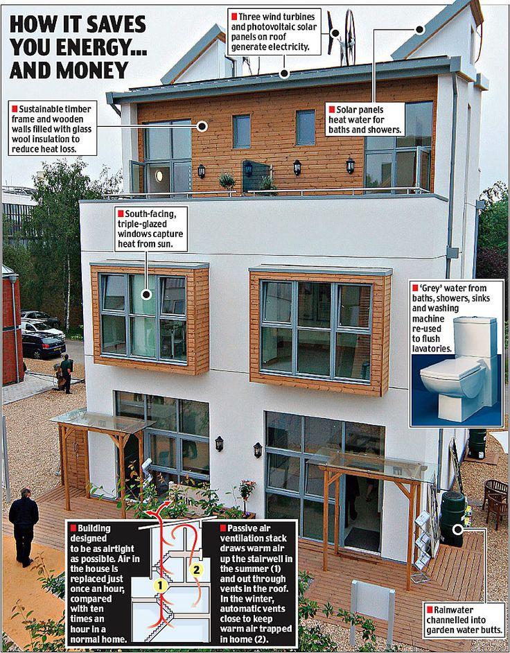 eco home eco friendly home homes that use nature - Eco Home Design