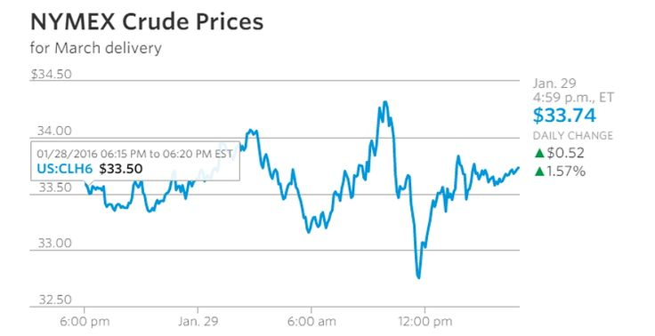 NYMEX Crude Prices for March Delivery 2016-01-30