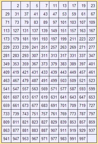 Οι πρώτοι αριθμοί από το 1 μέχρι το 1.000