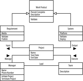 17 best images about software development uml diagrams on