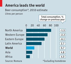 America leads the world in beer consumption.  Not surprised at all.