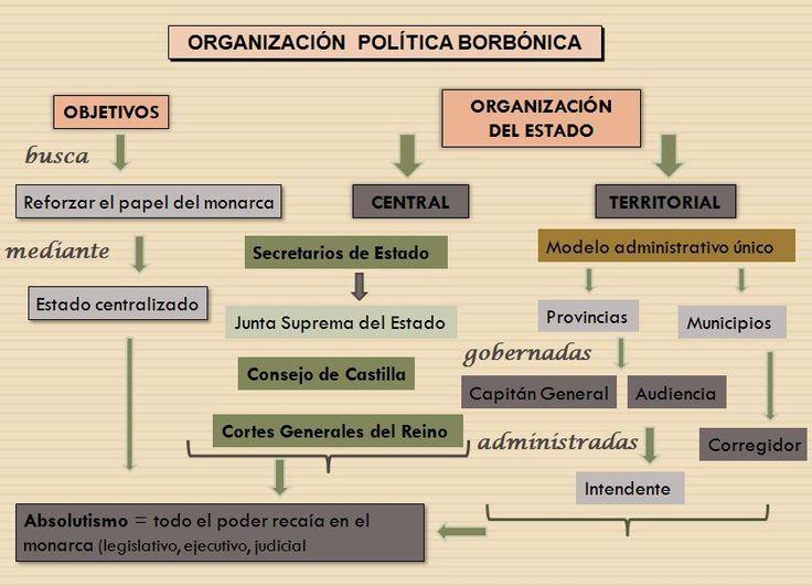 Resultado de imagen de esquema organizacion españa xviii