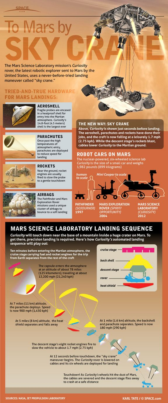 NASA's Mars Science Laboratory, also known as the Curiosity Mars rover, is a huge six-wheeled robot the size of a small car. The nuclear-powered rover won't land using rockets or airbags like past Mars missions. Instead, NASA has built a rocket-propelled sky crane that will hover over the Martian surface and lower the rover to the Red Planet's surface.