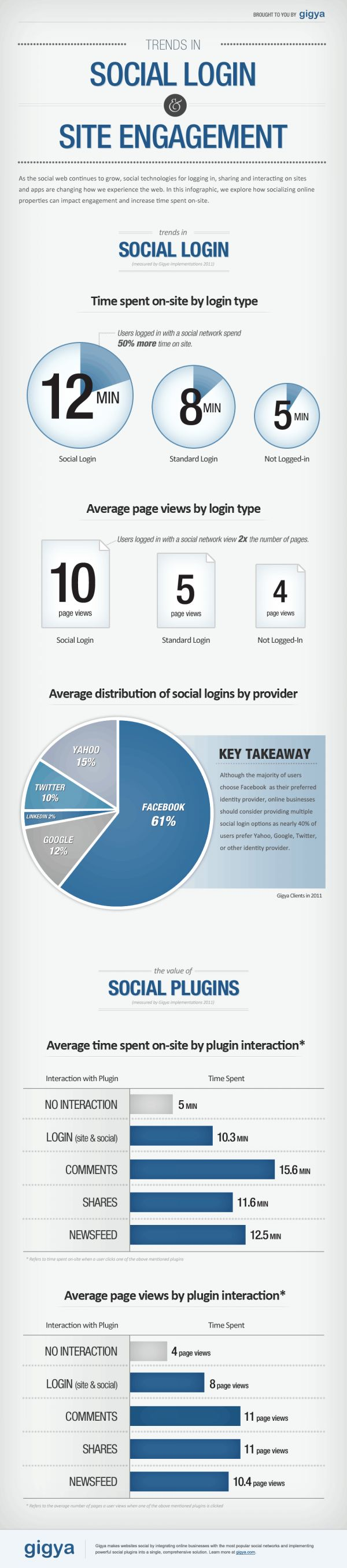 Social Login and Social Plugins Increase Page Views / Time Spent On Site