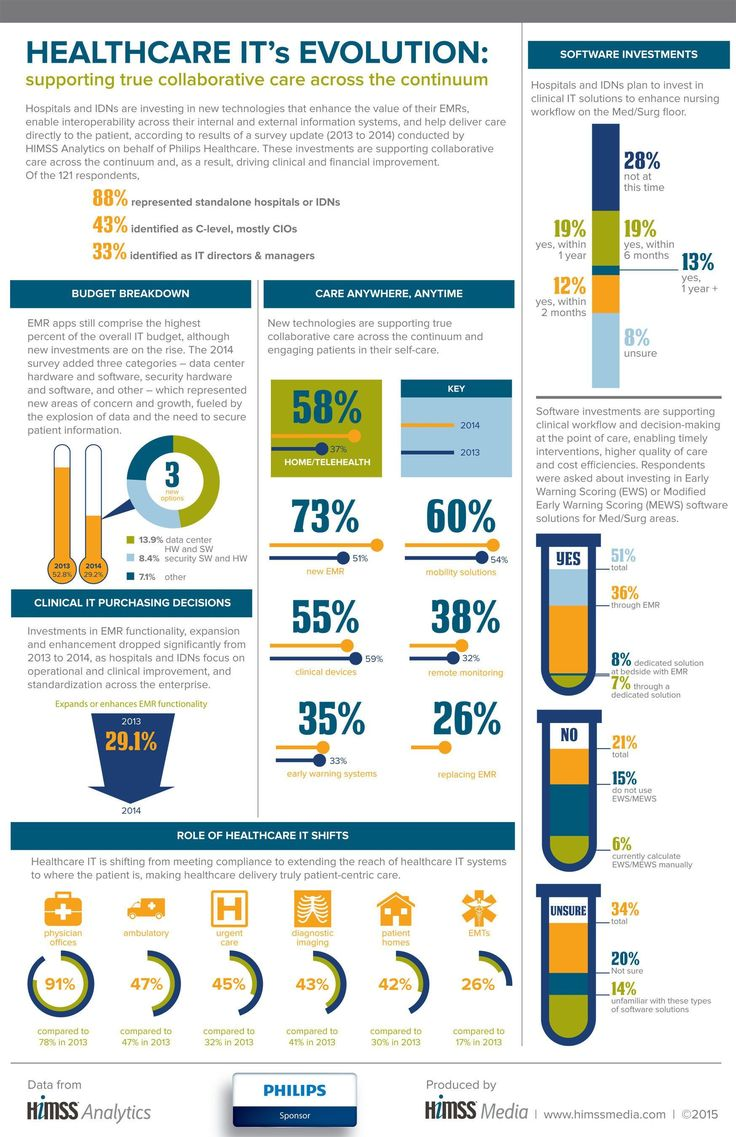 Infographic by Royal Philips illustrating the evolving role of healthcare IT in…