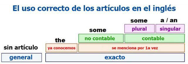 Si te encuentras aprendiendo un nuevo idioma como el inglés, entonces, estás de suerte, ya que hoy te compartiremos una serie de consejos y tablas que son muy útiles para hacer de este aprendizaje algo más sencillo. Con estas tablas podrás conocer algunos conceptos básicos del inglés. Además, después que sepas estos consejos verás que …