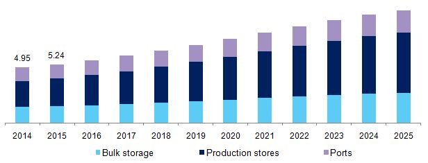 Cold Storage Market Expected To Grow Owing To Growing Organized Retail Sectors In The Emerging Economies Till 2025: Grand View Research,…
