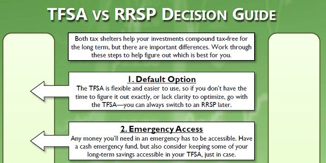 Tax-Free Savings Accounts (TFSAs) and Registered Retirement Savings Plans (RRSPs) are great ways to let your investments grow tax-free — with the added benefit of making your paperwork simpler because you won't have to track or report the gains of individual investments within them. Deciding which is best for you can be a bit complicated, …