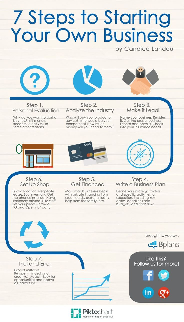[Infographic] 7 Steps to Starting Your Own Business (1)