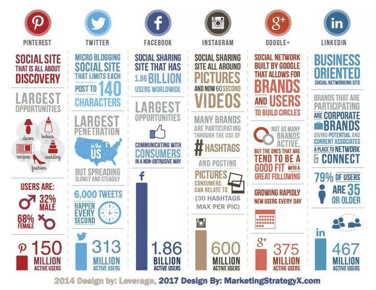 Social Media Statistics 2017