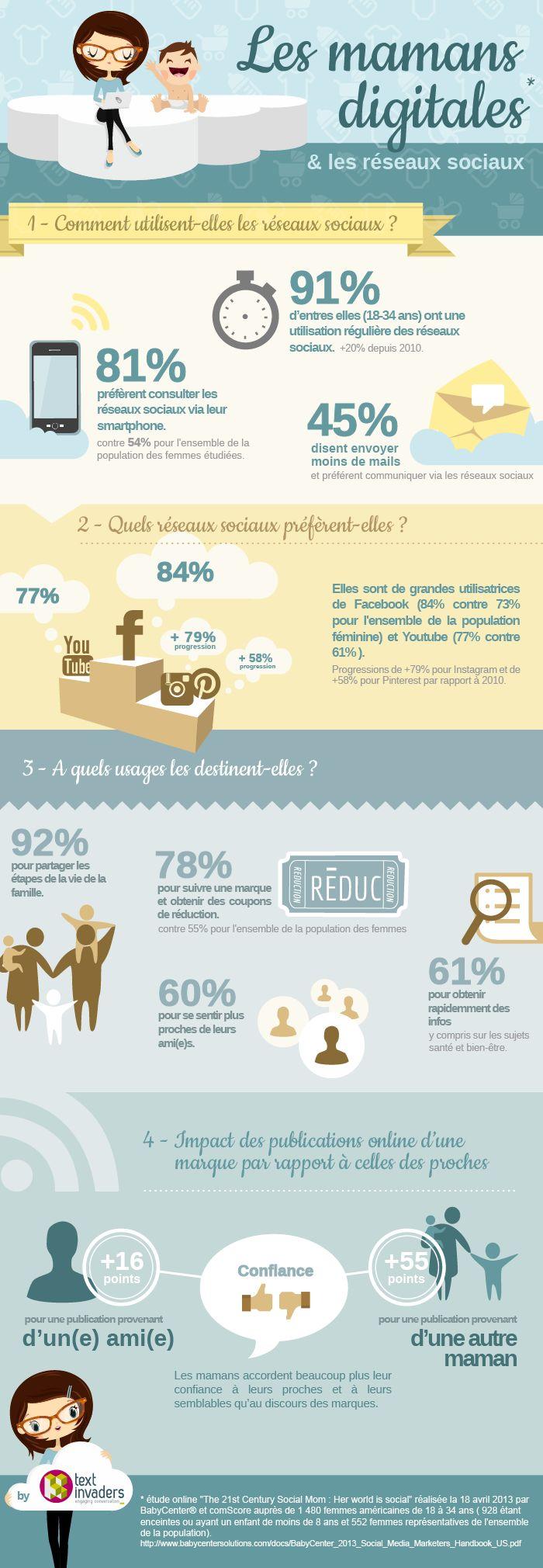 Les Digital Mums, comportement des mamans sur les réseaux sociaux #Infographie #Maman #SocialMedia via @TextInvaders TextInvaders