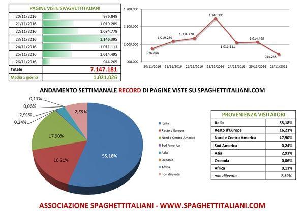 Andamento settimanale RECORD di pagine viste su spaghettitaliani.com dal giorno 20/11/2016 al 26/11/2016 con 7.147.181 pagine viste settimanali, e RECORD GIORNALIERO con 1.146.395 pagine viste in 24 ore nel giorno 23/11