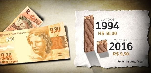 Inflação de 438% desde criação do real faz nota de R$ 100 valer R$ 18,59