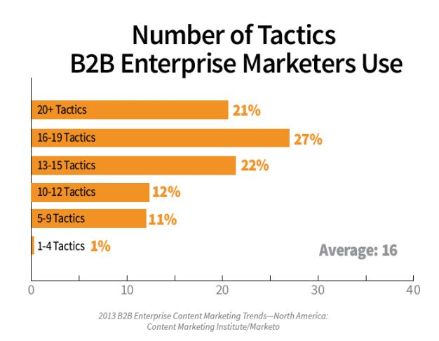 Enterprise marketers use an average of 16 content marketing tactics - wow! The most effective of which? In-person events!