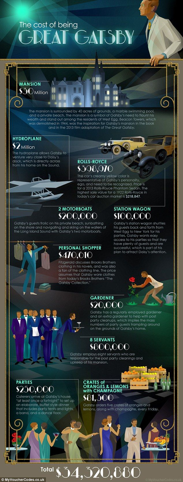 Cash to splash: If you want to replicate Gatsby's lifestyle today, it'll cost you a staggering $34.3 million, according to a new calculation...