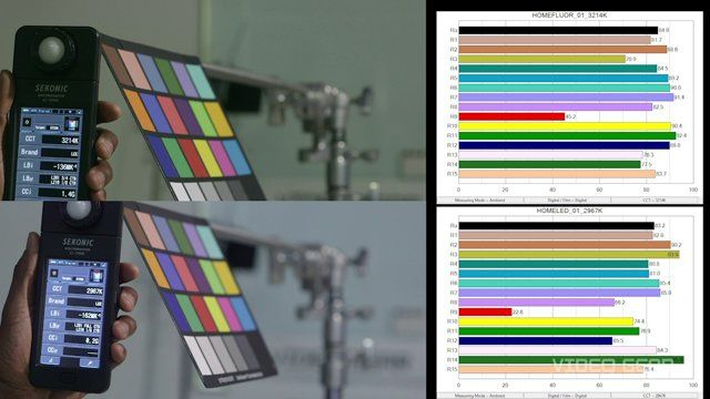 In this tutorial video Dominique explains how the type of video light you use affects color rendering. The video starts with a color rendering measurement of the sun and tungsten lights, two industry standards. The video goes on to measure HMI, Kino-Flo fluorescents, LED, plasma, and even bulbs from the hardware store. In each case the spectrum and color rendering is measured using the Sekonic C-700 spectrometer. If you have questions or need further help please contact us through…