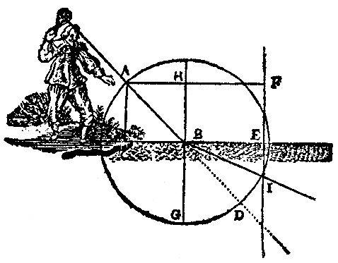 Descartes - the law of refraction Optics (1637)