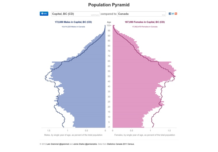 an introduction to canadas ideal population Thesis on the population of canada history essay print introduction the canadian population is a mixed race whom have crossed to its boarders for the.