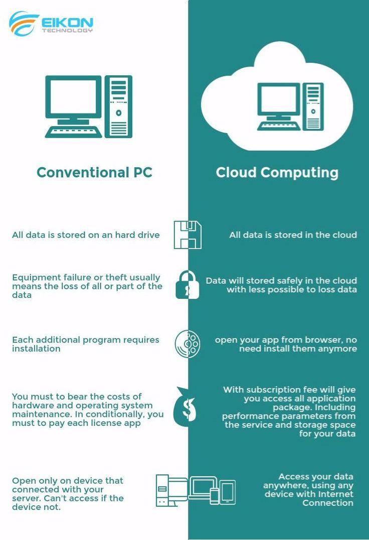 Kini, Cloud Computing telah menjadi suatu kebutuhan dalam memenuhi kebutuhan IT di berbagai macam perusahaan. Masih sering bingung tentang #CloudComputing? berikut penjelasan singkat tentang perbedaan Cloud Computing dengan Konvensional Server. Check this out!