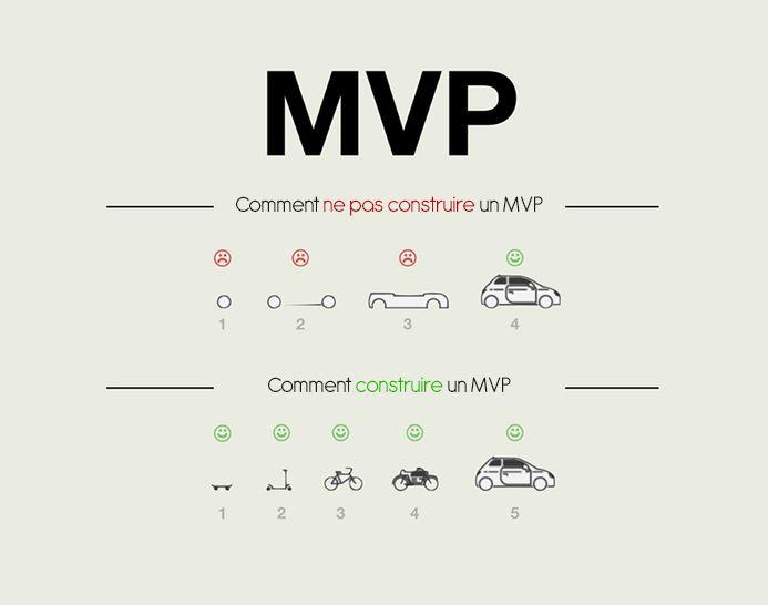 Tout savoir sur le MVP (Produit Minimum Viable) - NewflUX