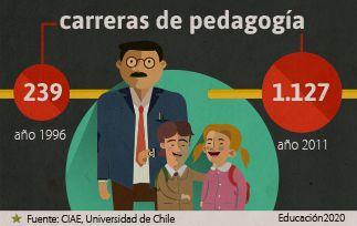 En 15 años, la oferta de carreras de pedagogía se ha quintuplicado.
