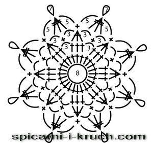 snowflake 675 schema