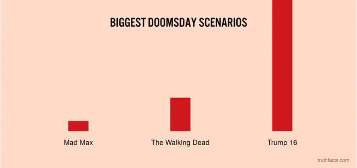 Biggest doomsday scenarios