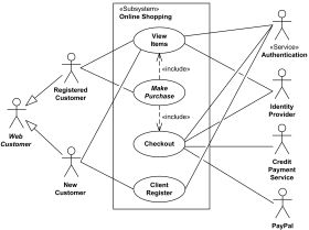 Online shopping UML use case diagram examples.