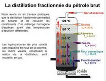 Comment fonctionne la distillation fractionnée ?
