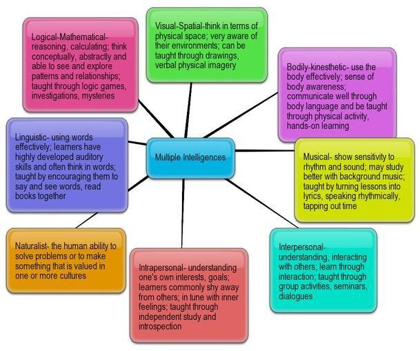 Theory of multiple intelligences