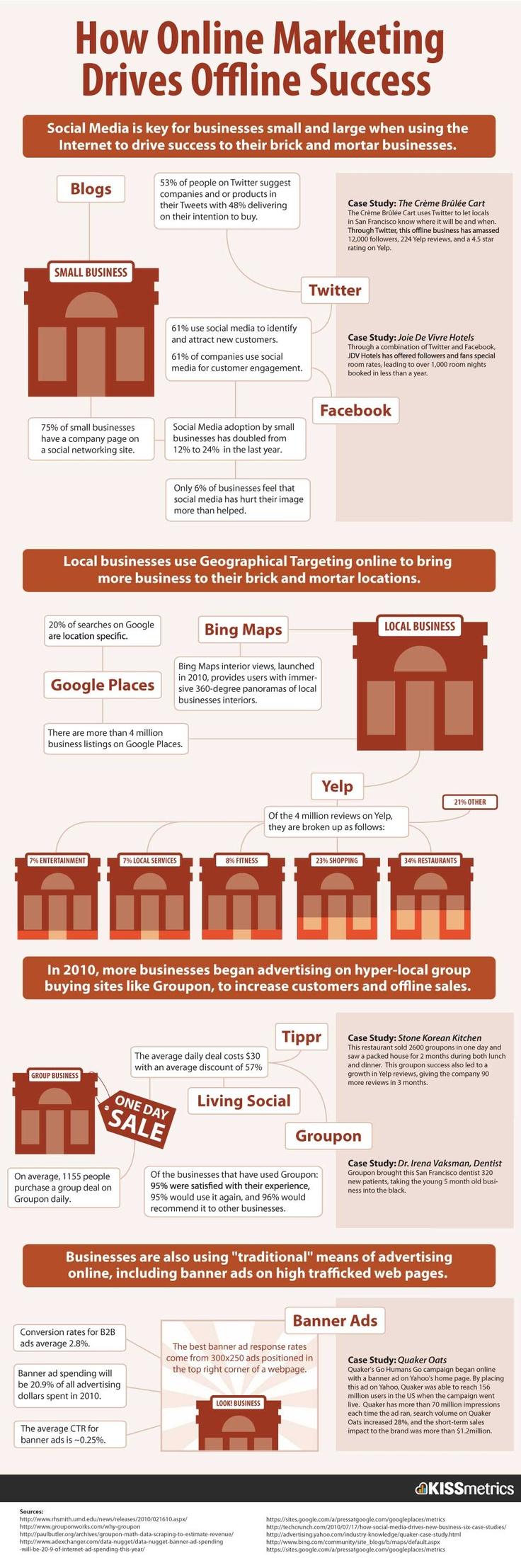 """Social Media is voor veel grote en kleine bedrijven het sleutelwoord bij het verplaatsen van hun online bezoekers naar hun """"fysieke"""" locatie. #Infographic #marketing #socialmedia"""