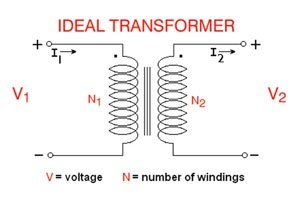 IMS Tech Tip - The Difference between Transformers and Variable Transformers - What is a transformer?  A transformer is a device that transfers energy from one circuit to another through electromagnetic induction. varying flux (a changing magnetic field) in the air. - So, what is a variable transformer?  It is a transformer where the induced voltage (V2 in the illustration above) can be adjusted. In the case of our models, this adjustment is made by turning the dial on the top of the unit…