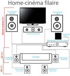 Recherche Comment installer un systeme home cinema. Vues 2196.