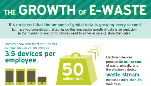 A shocking look at the growth of E-Waste