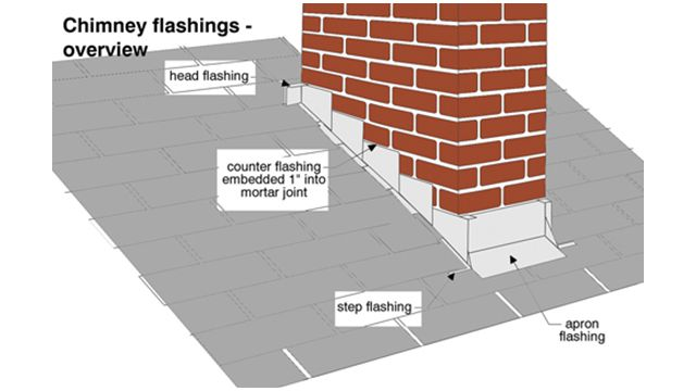 Pin On Chimney And Roof Flashing