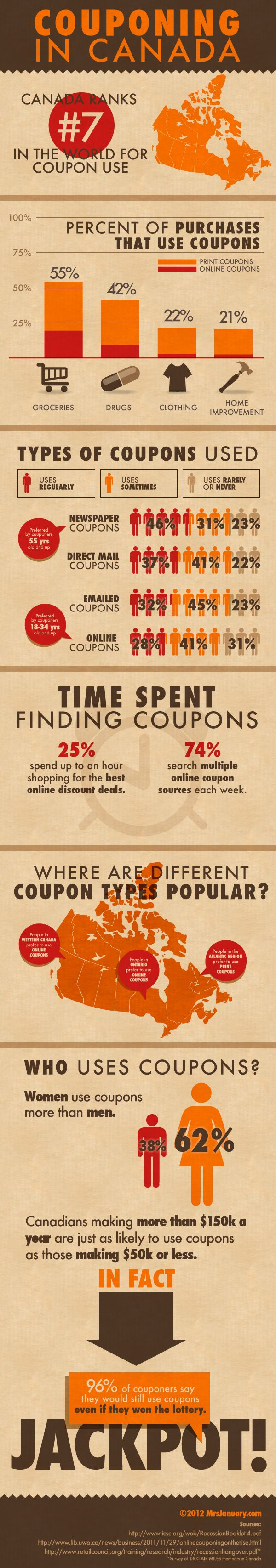 Savings Tip: Fun facts about couponing in Canada!