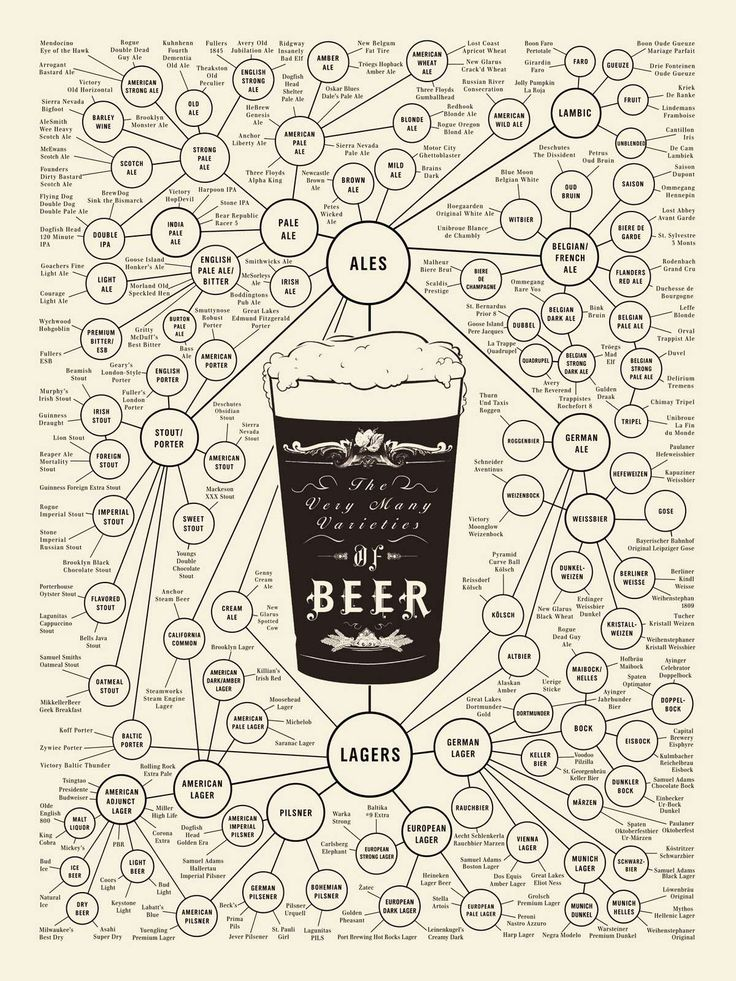 poster-  http://visual.ly/world-beer                                                                                                                                                      More  #craftbeer #beer