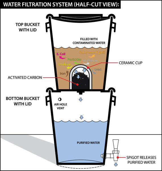 $70 clean water 0 contaminates.......crazy.  .2 micron filter.