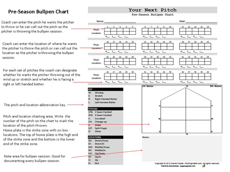 Best Your Next Pitch Pitching Charts Images On