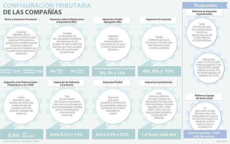 Patrimonio y horas extra, golpe para el gremio de los empresarios colombianos