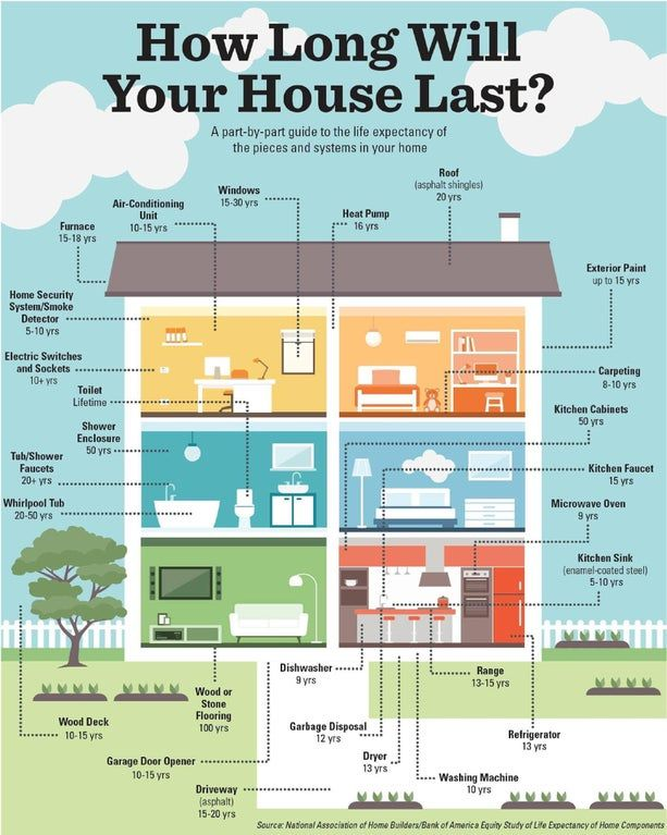 How Long Will Your House Last Coolguides House System Home Maintenance Home Buying