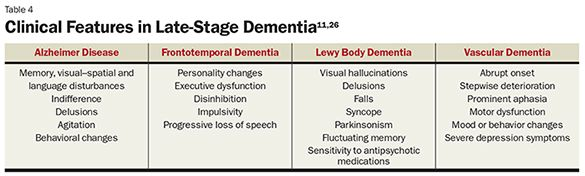 End-Stage Dementia Care for NPs & PAs - Clinical features of end-stage dementia