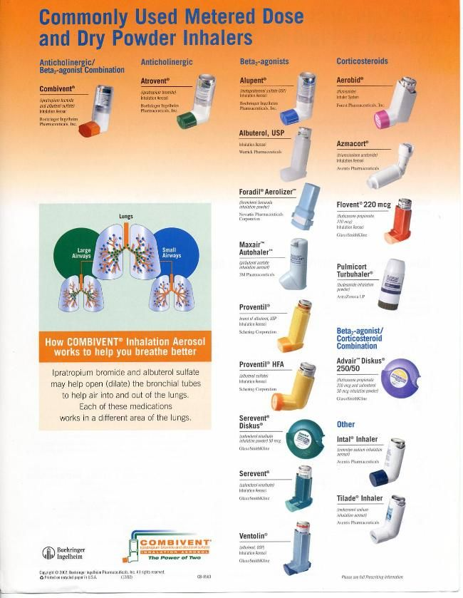 Commonly used INHALERS