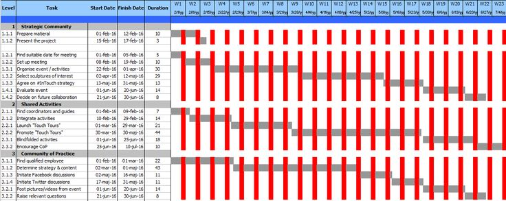 This template enables you to discover multi-tasking opportunities in project mangement and coordination. http://marcommetric.com/Tools/Gantt-Chart.html #projectmanagement