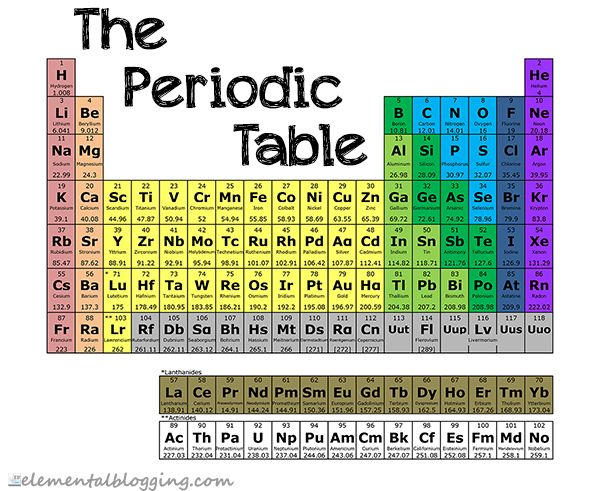 186 best homeschool chemistry images on pinterest science science corner the periodic table urtaz Images