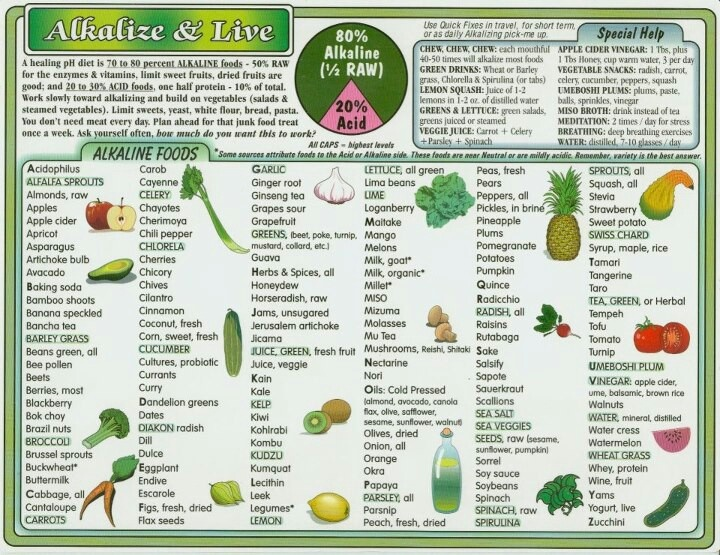 Alkalizing Foods List