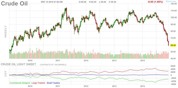 Futures Crude Oil Chart Weekly